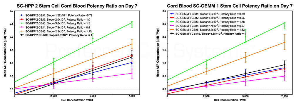 Measuring Umbilical Cord Blood Stem Cell Potency using HALO SC-IPS