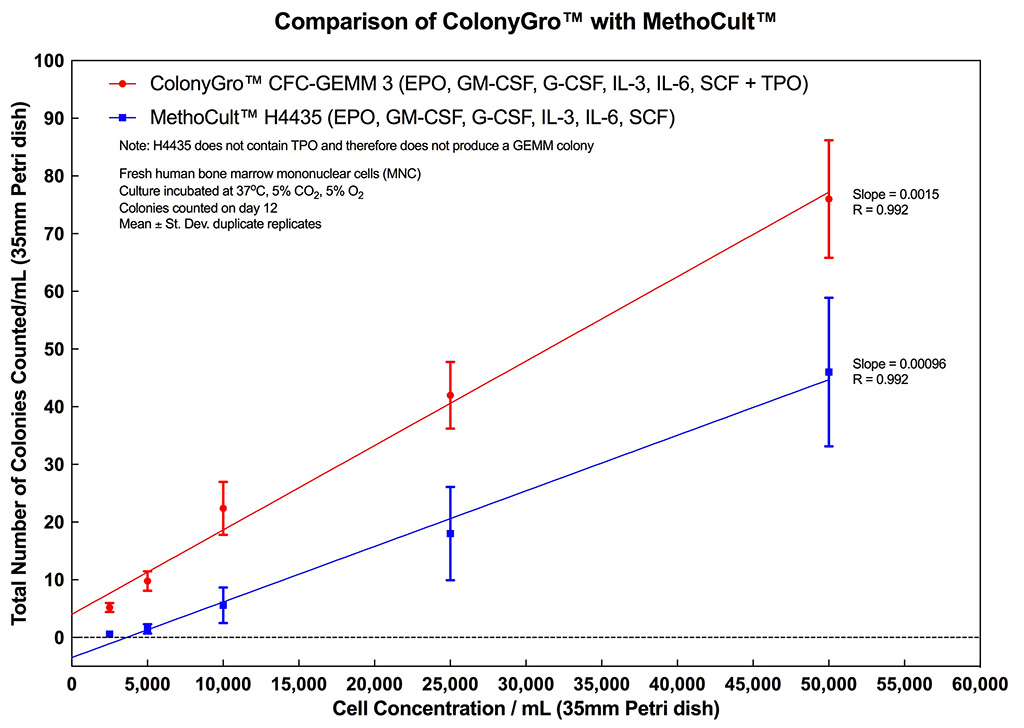 How ColonyGro for CFC-GEMM compares to MethoCult H4435