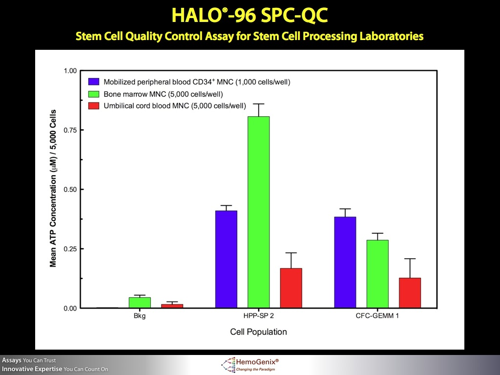 HALO-96 SPCQC: Demonstrating stem cell quality in cord blood, bone marrow and mobilized peripheral blood
