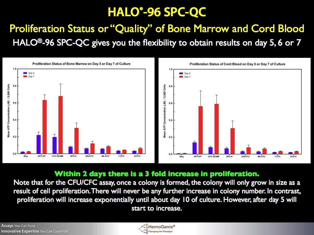 HALO-96 SPCQC: Demonstrating how culture time can influence assay sensitivity of different cell populations