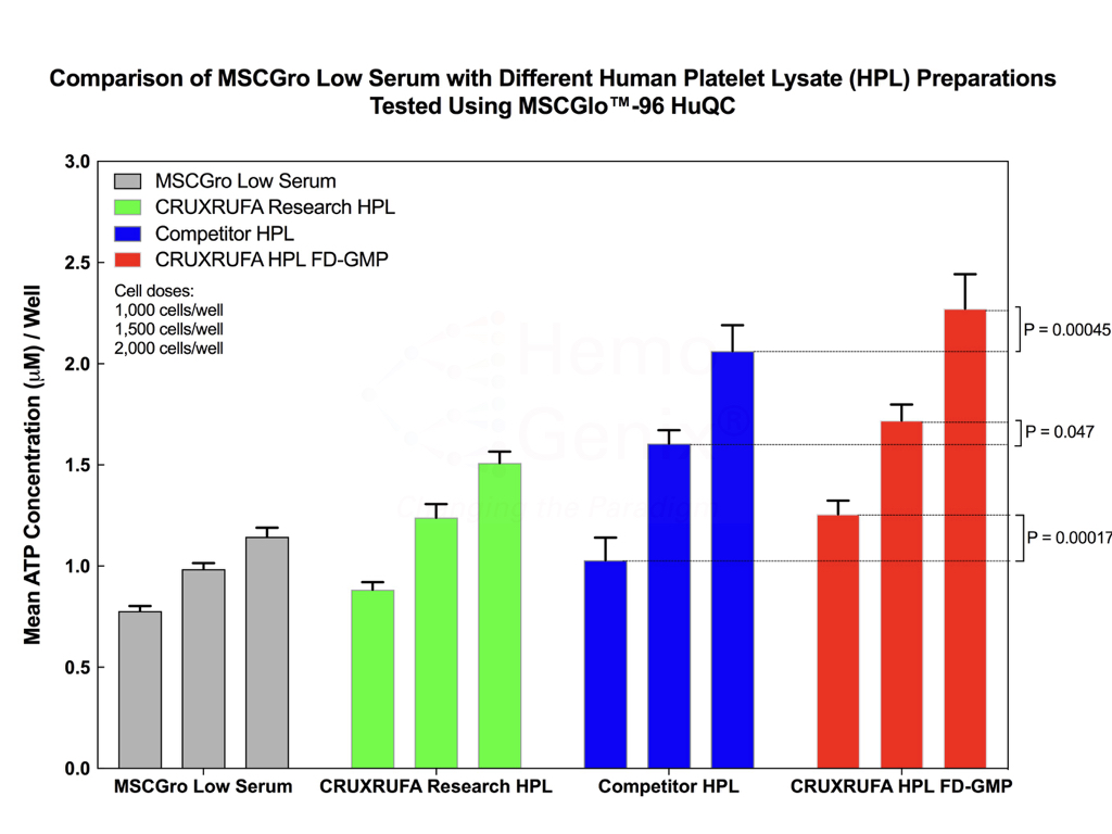 Comparison of Human Platelet Lysate Formulations